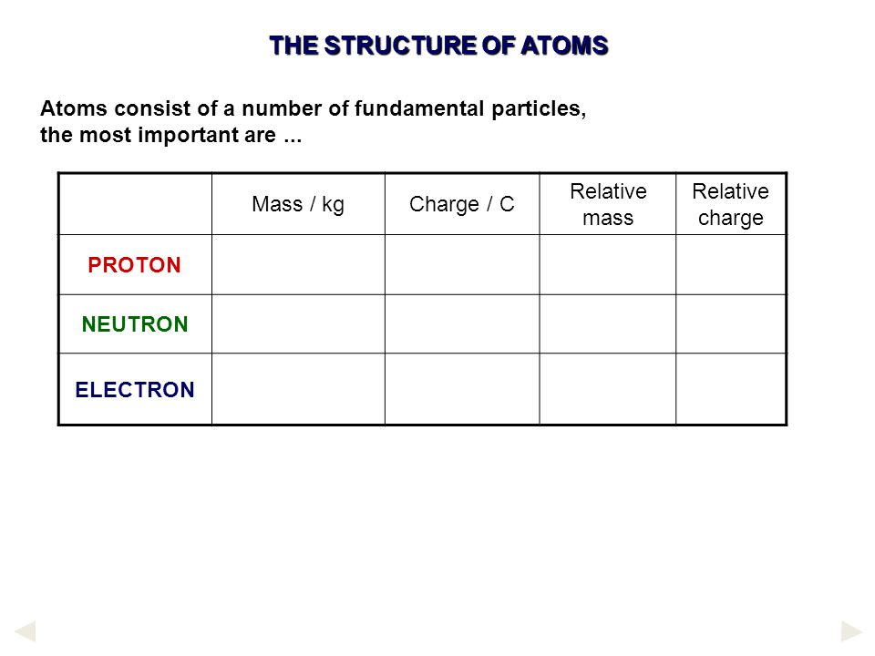 THE STRUCTURE OF ATOMS Atoms consist of a number of fundamental particles, the most important are ...
