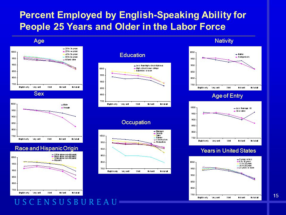 Percent Employed by English-Speaking Ability for People 25 Years and Older in the Labor Force