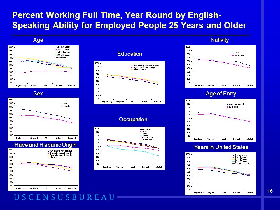 Percent Working Full Time, Year Round by English-Speaking Ability for Employed People 25 Years and Older