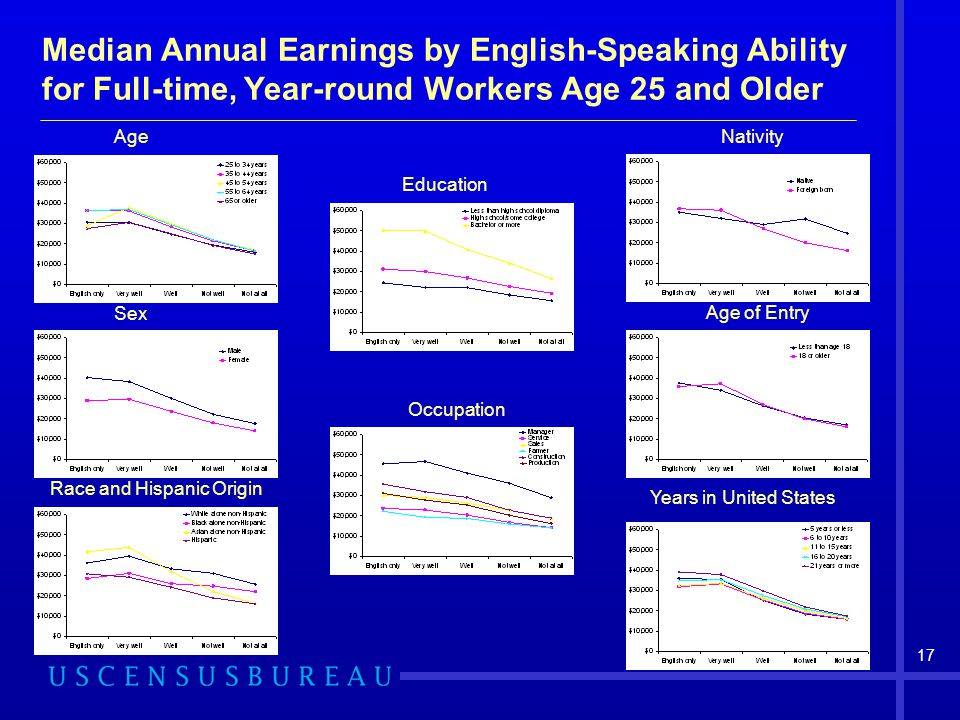 Median Annual Earnings by English-Speaking Ability for Full-time, Year-round Workers Age 25 and Older