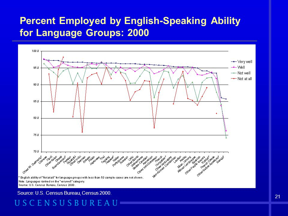 Percent Employed by English-Speaking Ability for Language Groups: 2000