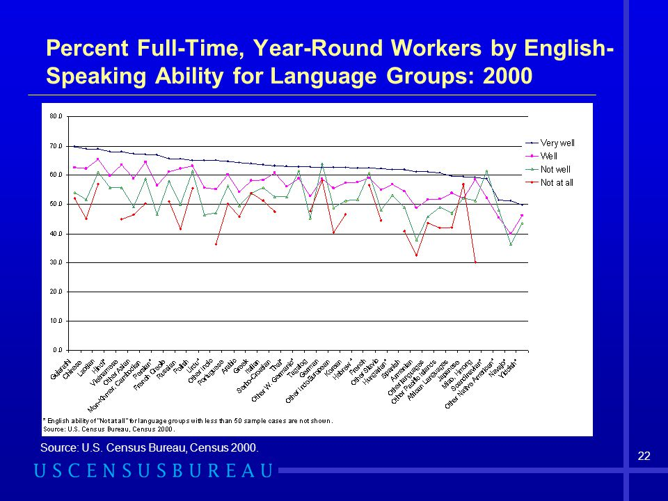 Percent Full-Time, Year-Round Workers by English-Speaking Ability for Language Groups: 2000