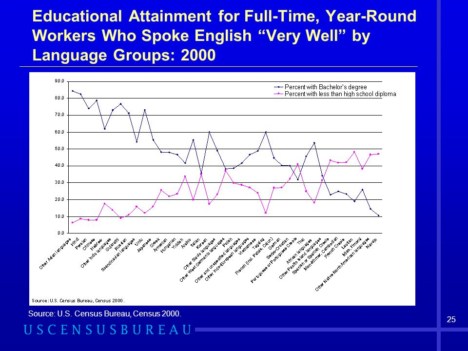 Educational Attainment for Full-Time, Year-Round Workers Who Spoke English Very Well by Language Groups: 2000