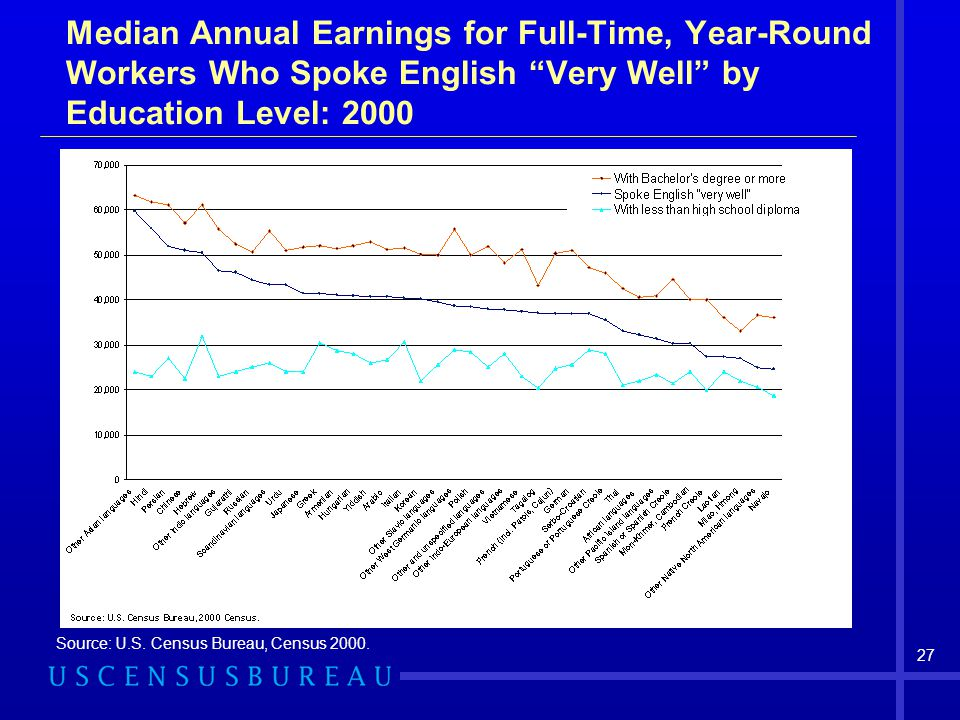 Median Annual Earnings for Full-Time, Year-Round Workers Who Spoke English Very Well by Education Level: 2000