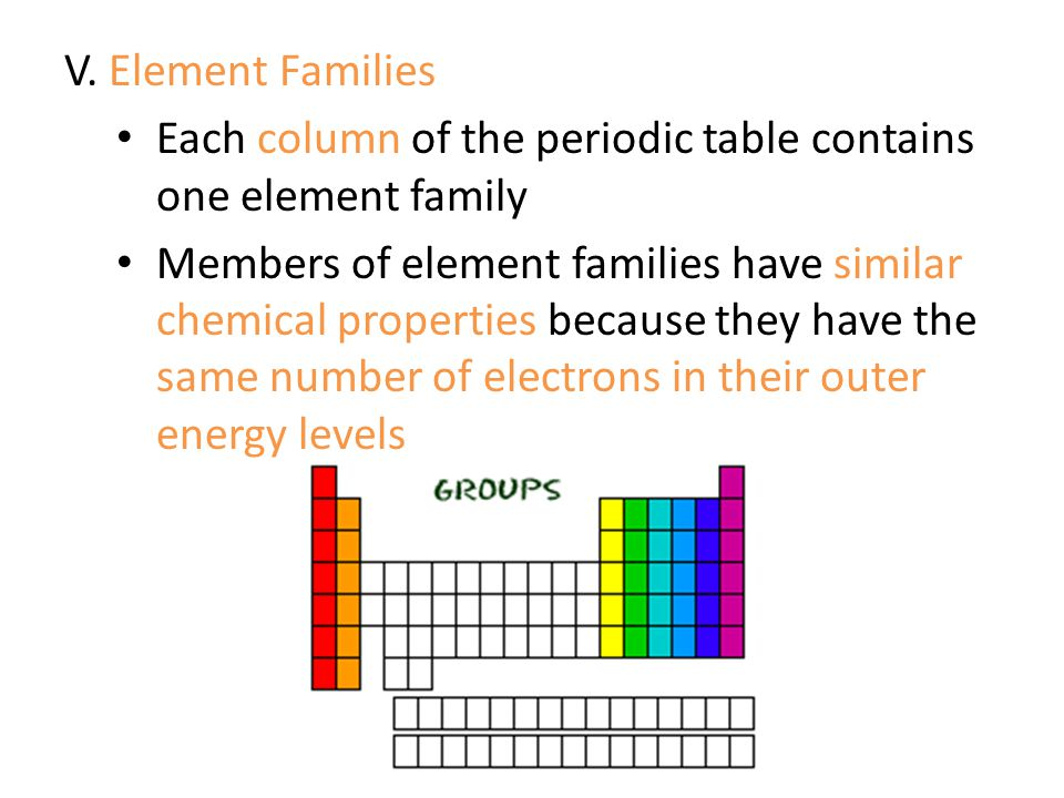 V. Element Families Each column of the periodic table contains one element family.