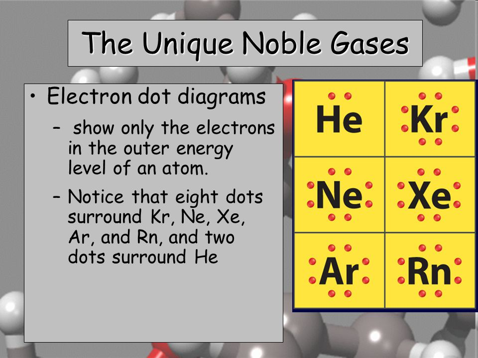 The Unique Noble Gases Electron dot diagrams