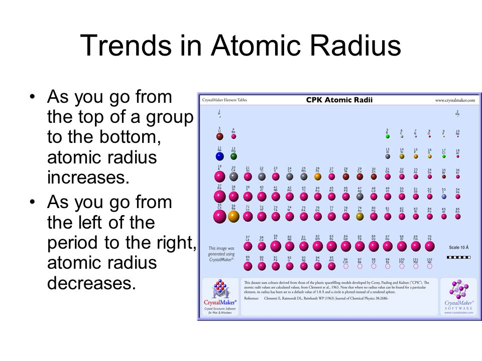Trends In Atomic Radius Ionization Energy And Electronegativity