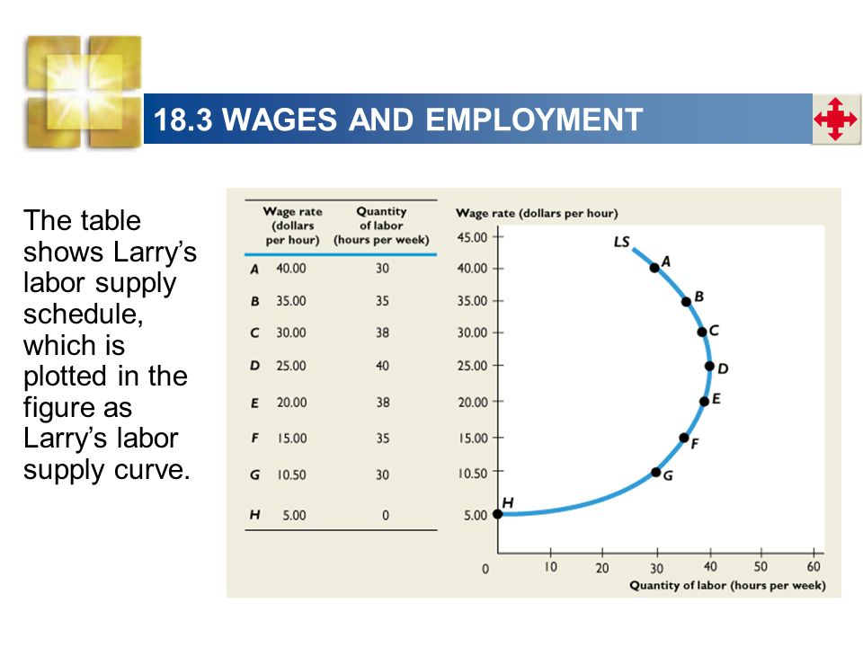 18.3 WAGES AND EMPLOYMENT The table shows Larry's labor supply schedule, which is plotted in the figure as Larry's labor supply curve.