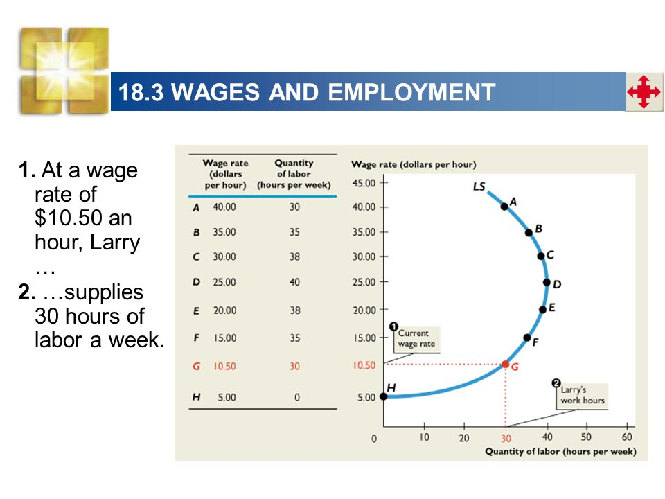 18.3 WAGES AND EMPLOYMENT 1. At a wage rate of $10.50 an hour, Larry …