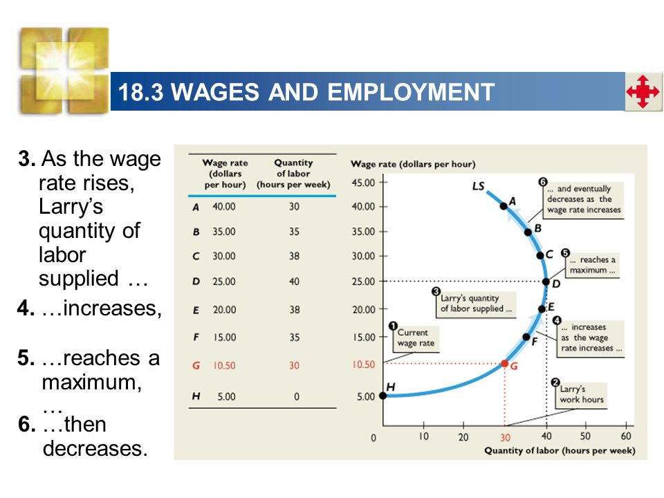 18.3 WAGES AND EMPLOYMENT 3. As the wage rate rises, Larry's quantity of labor supplied … 4. …increases,
