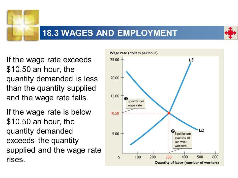 18.3 WAGES AND EMPLOYMENT If the wage rate exceeds $10.50 an hour, the quantity demanded is less than the quantity supplied and the wage rate falls.