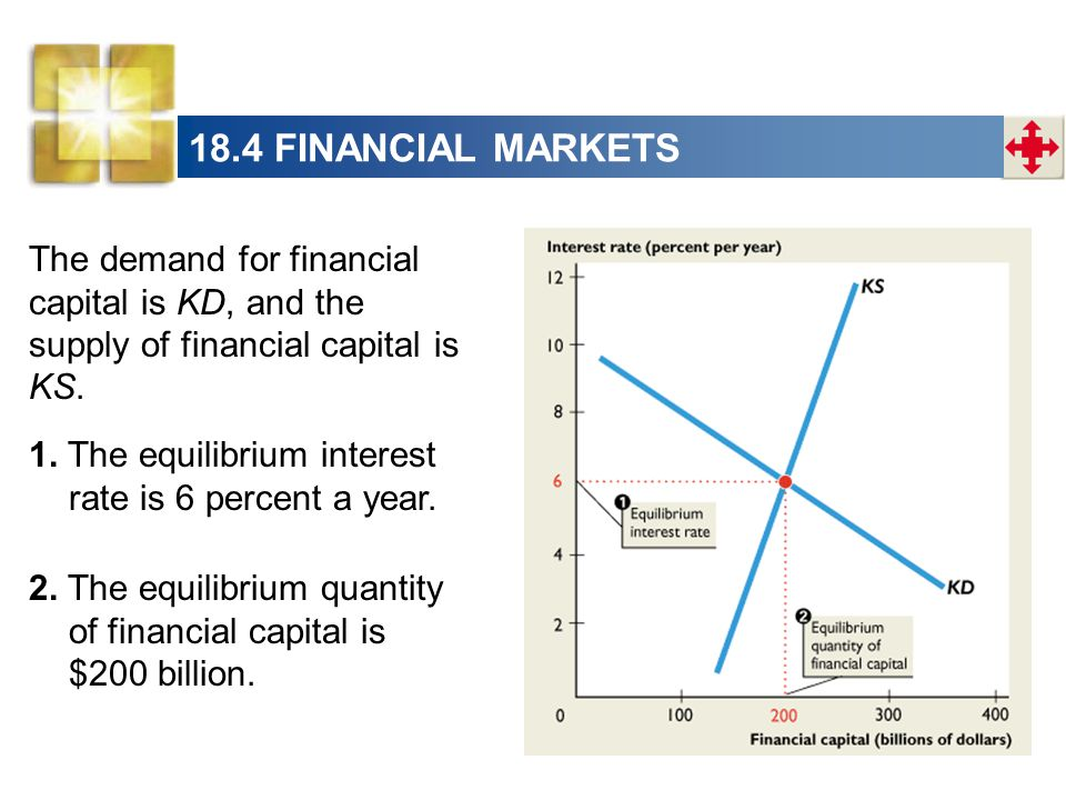 18.4 FINANCIAL MARKETS The demand for financial capital is KD, and the supply of financial capital is KS.