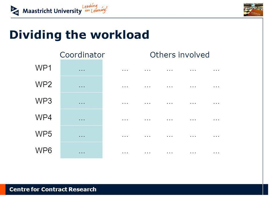 Dividing the workload Coordinator Others involved WP1 ... WP2 WP3 WP4