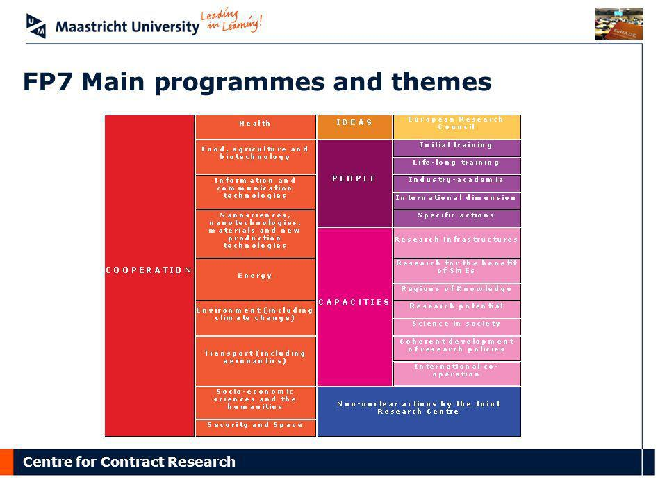 FP7 Main programmes and themes
