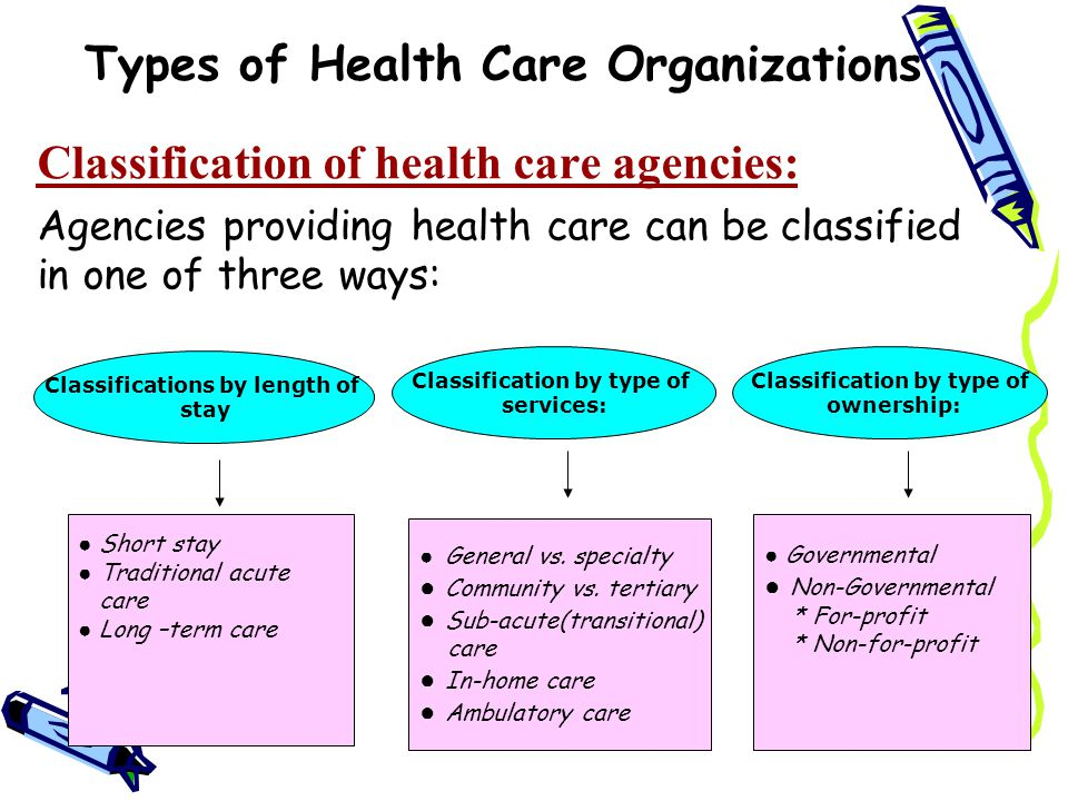 Types of Health Care Organizations