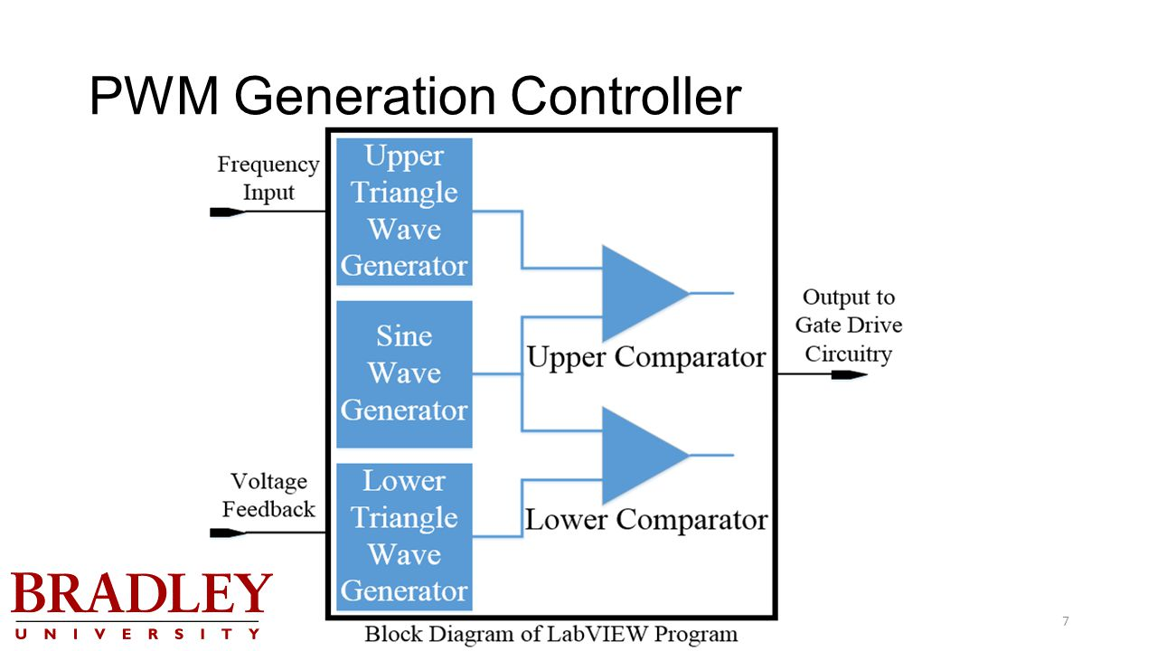 Variable Frequency Ac Source Ppt Video Online Download Downloads Sine Wavedc Sign Wavesine Wave Diagrampwm 7 Pwm Generation Controller
