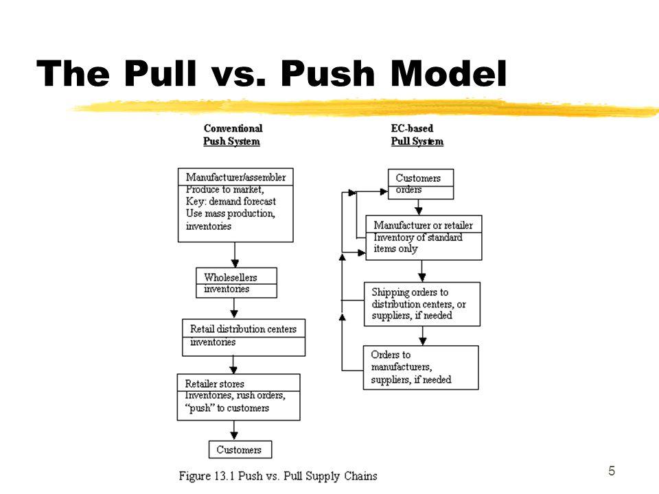 Order Fulfillment Logistics Supply Chain Management