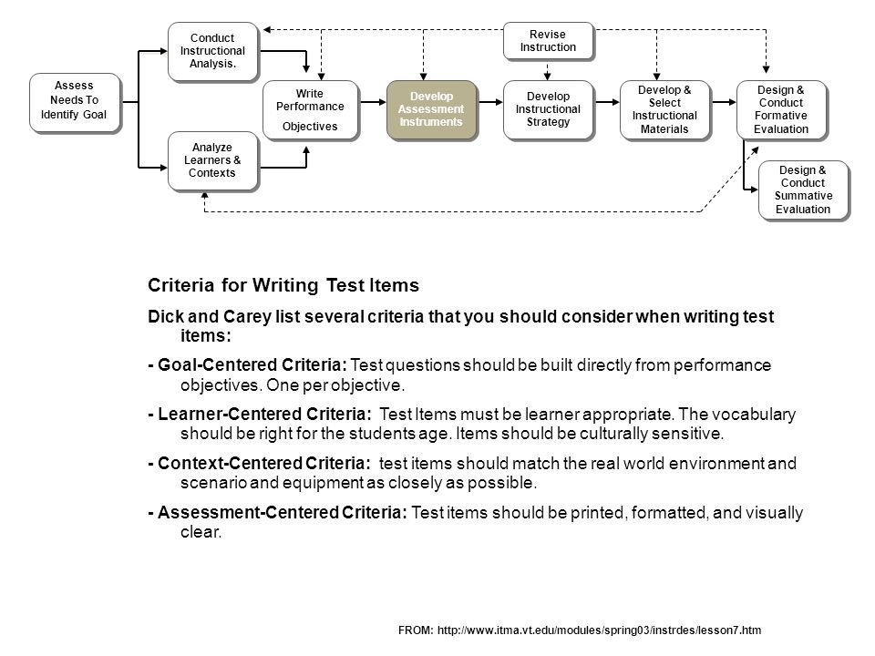 Developing instruction materials.