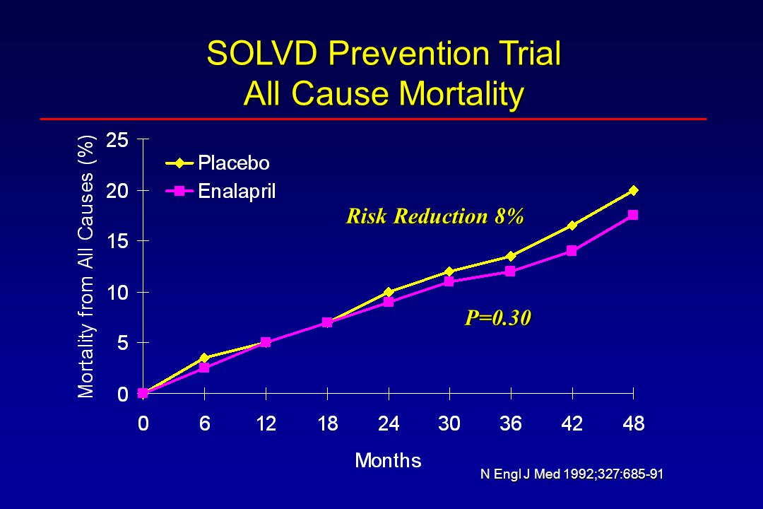 SOLVD Prevention Trial All Cause Mortality