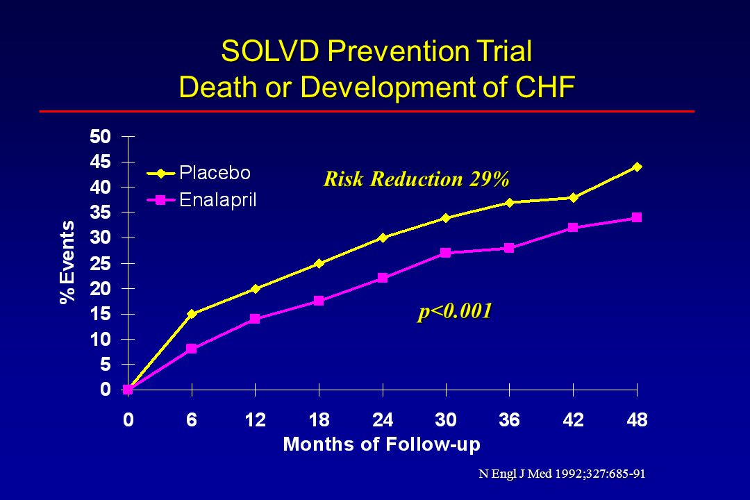 SOLVD Prevention Trial Death or Development of CHF