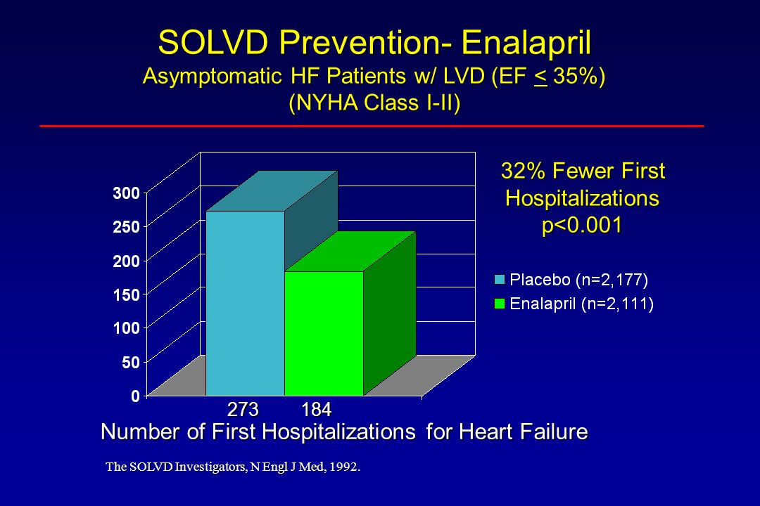 SOLVD Prevention- Enalapril Asymptomatic HF Patients w/ LVD (EF < 35%)