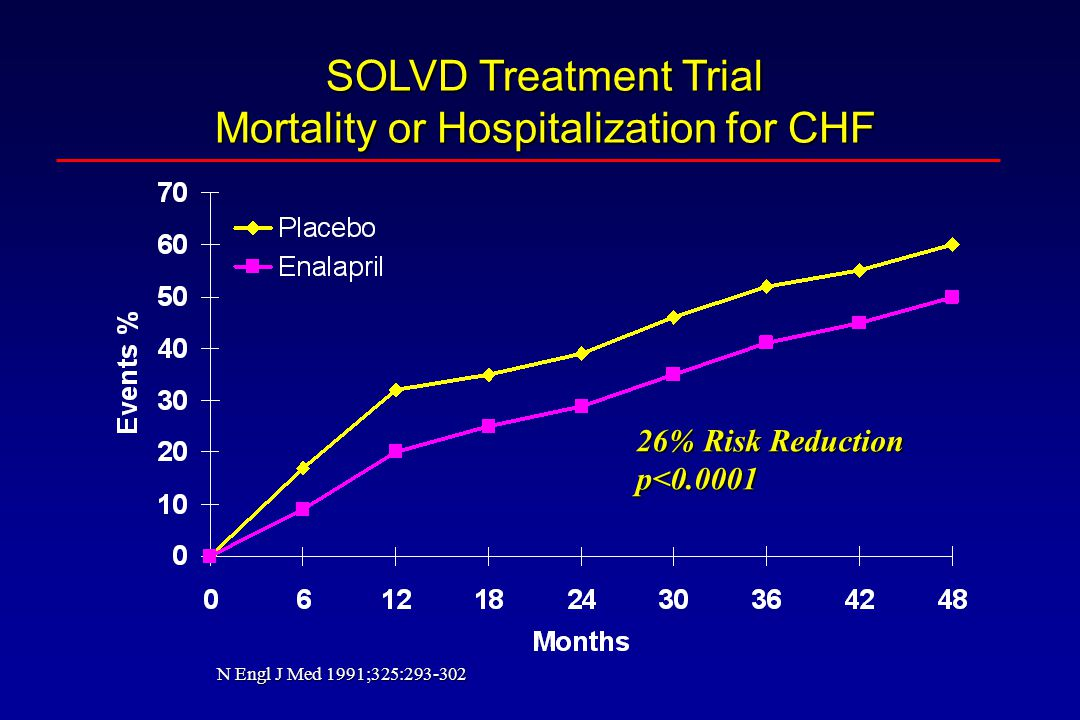 SOLVD Treatment Trial Mortality or Hospitalization for CHF