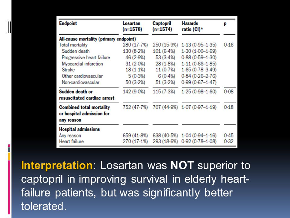 Interpretation: Losartan was NOT superior to captopril in improving survival in elderly heart-failure patients, but was significantly better tolerated.