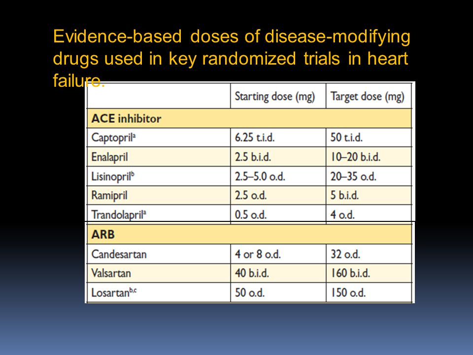 Evidence-based doses of disease-modifying drugs used in key randomized trials in heart failure.