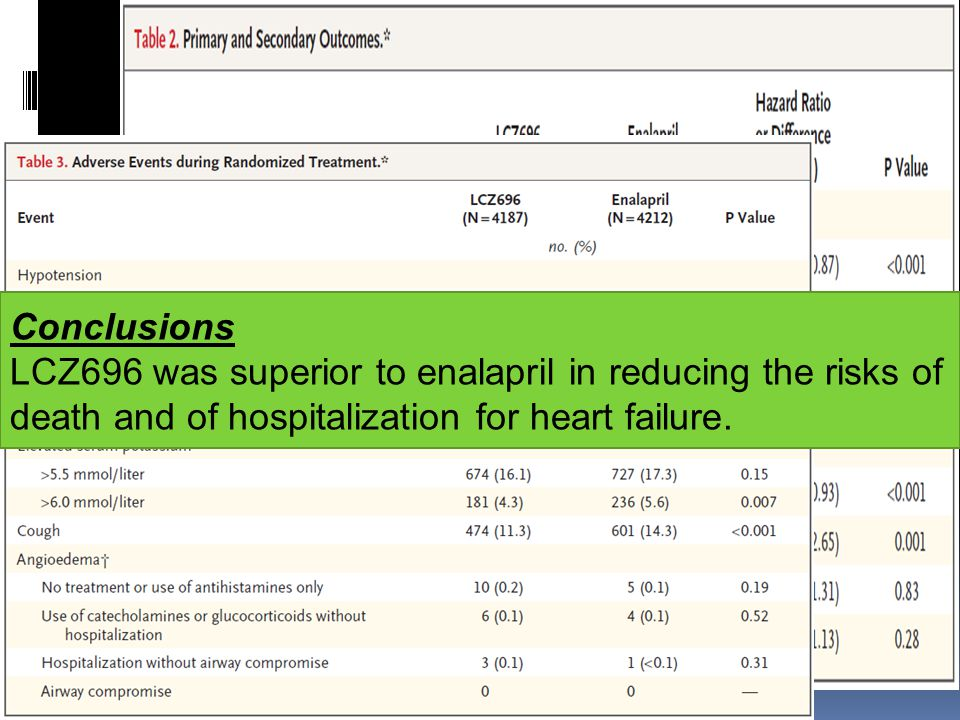 Conclusions LCZ696 was superior to enalapril in reducing the risks of death and of hospitalization for heart failure.