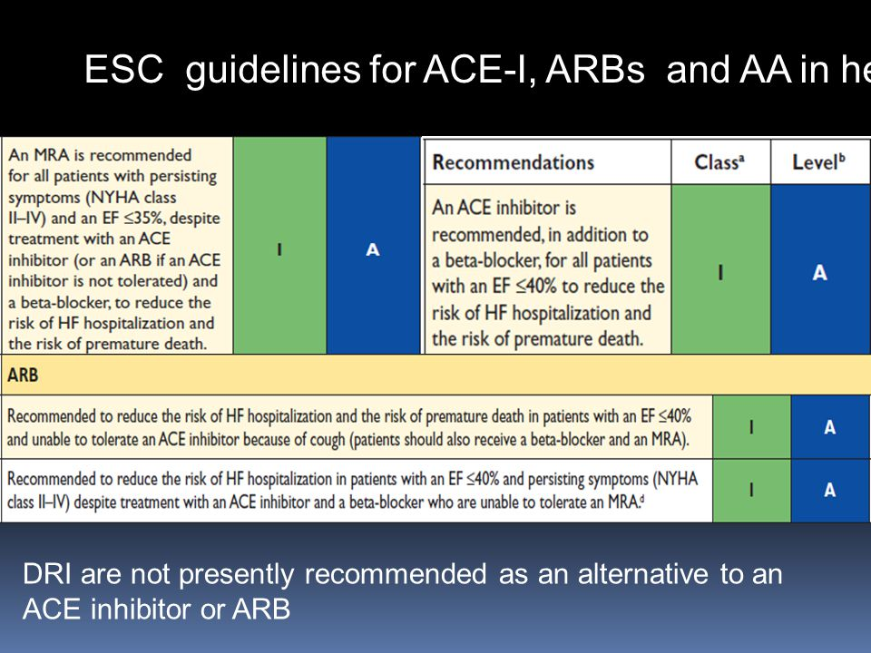 ESC guidelines for ACE-I, ARBs and AA in heart failure