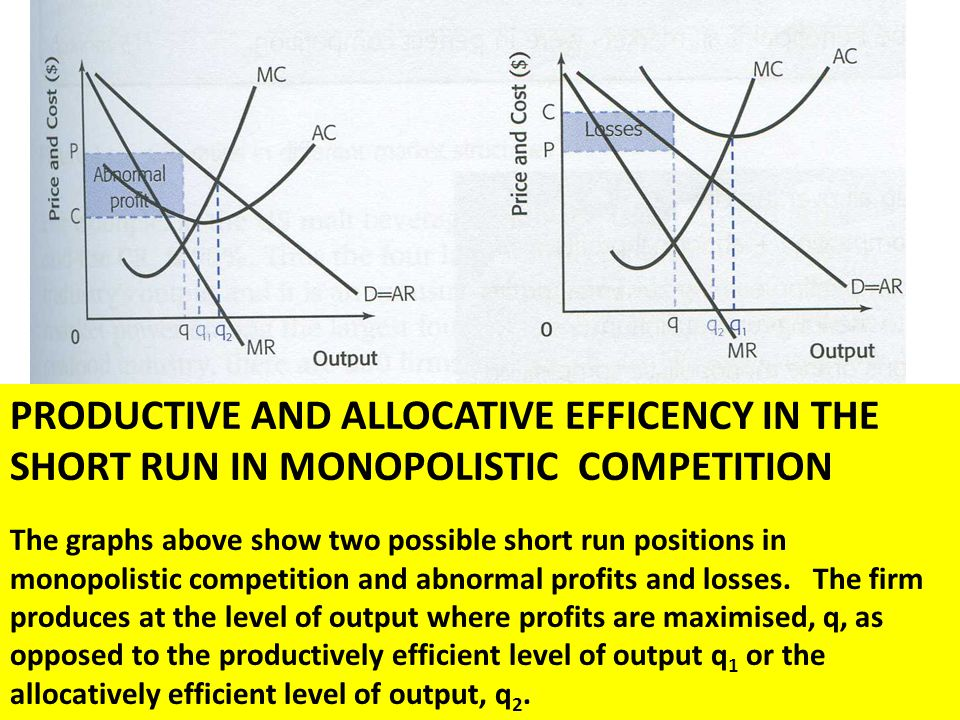 Monopolistic competition ppt download productive and allocative efficency in the short run in monopolistic competition ccuart Images