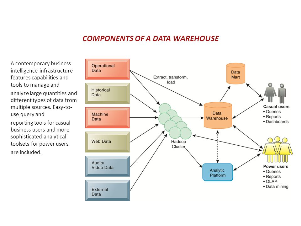 Chapter 3 Foundations Of Business Intelligence Databases And