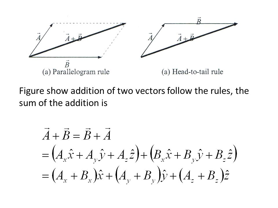 Figure show addition of two vectors follow the rules, the sum of the addition is