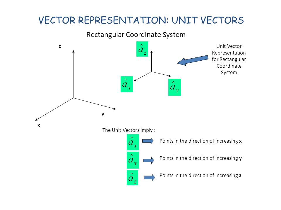 VECTOR REPRESENTATION: UNIT VECTORS