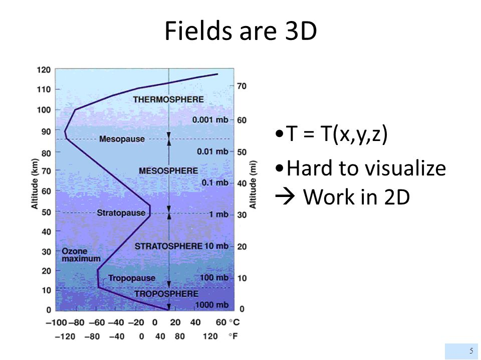 Fields are 3D T = T(x,y,z) Hard to visualize  Work in 2D 5