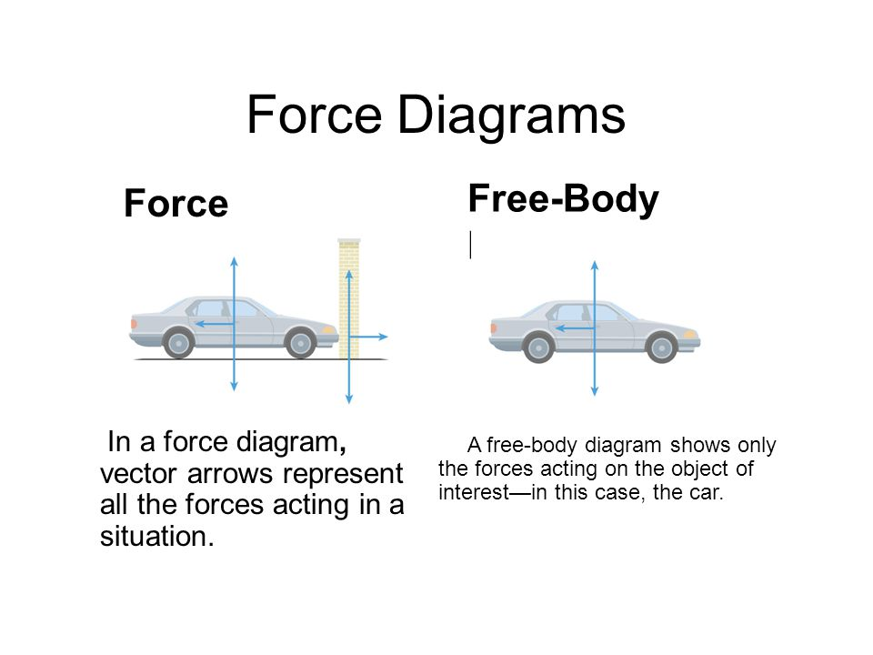 Force Diagrams Free-Body Diagram Force Diagram Chapter 4