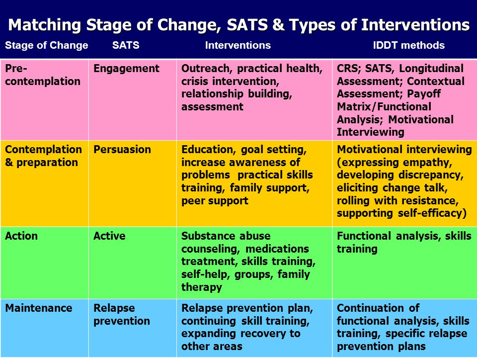 motivational interviewing and stages of change integrating best practices for substance abuse professionals