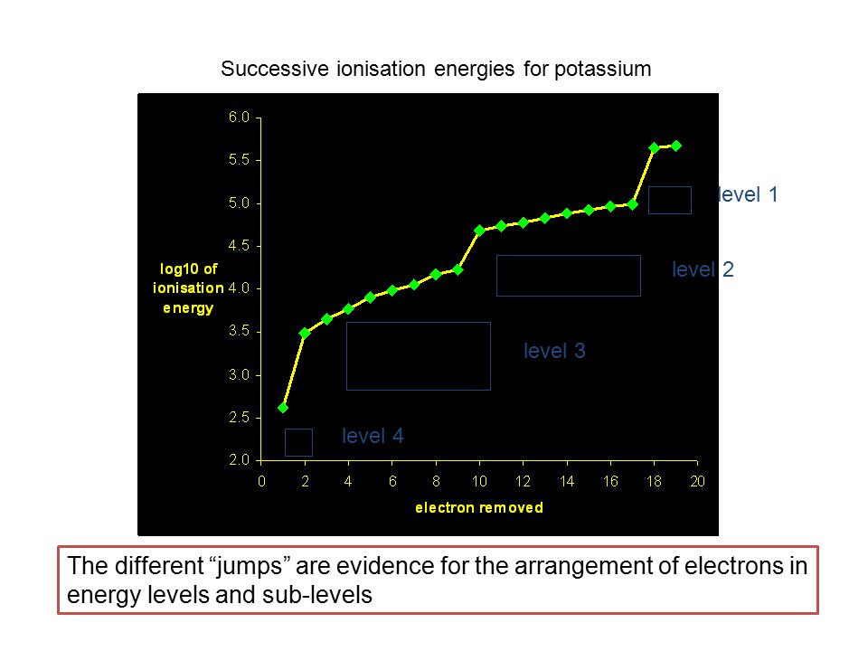 Title Lesson 7 Successive And First Ionisation Energies Ppt Video