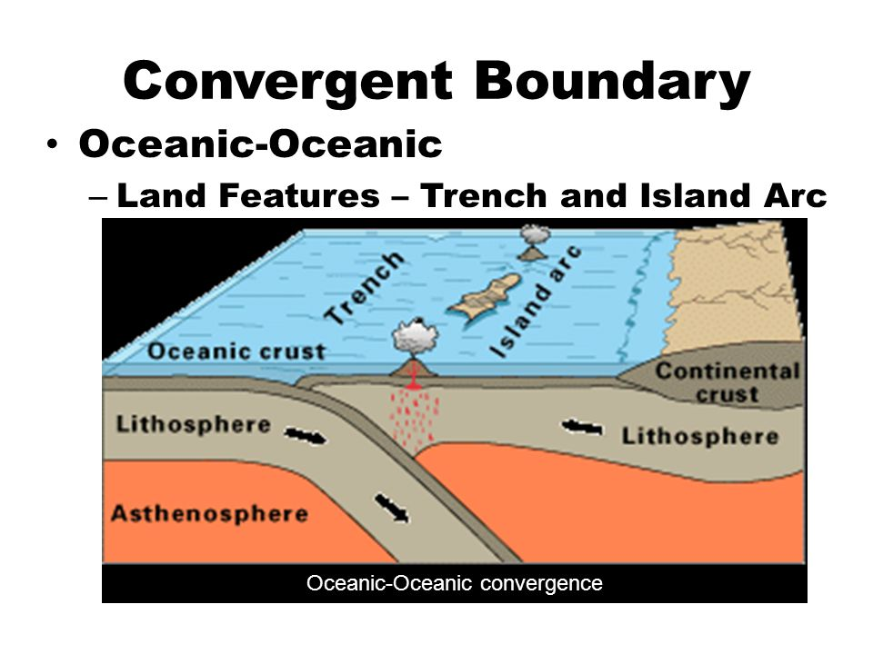 Convergent Boundary Diagram Features Wiring Diagram Services