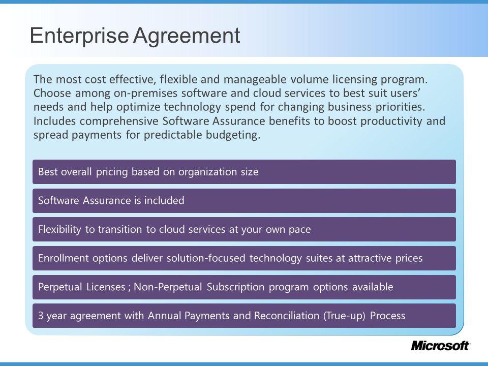 Software Asset Management Ppt Download