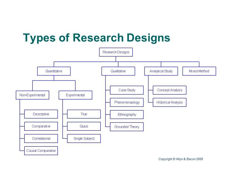 introduction to educational research ppt download