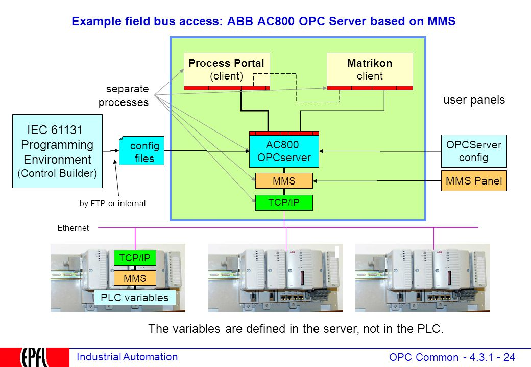4 3 OPC (Open Process Control formerly OLE for Process