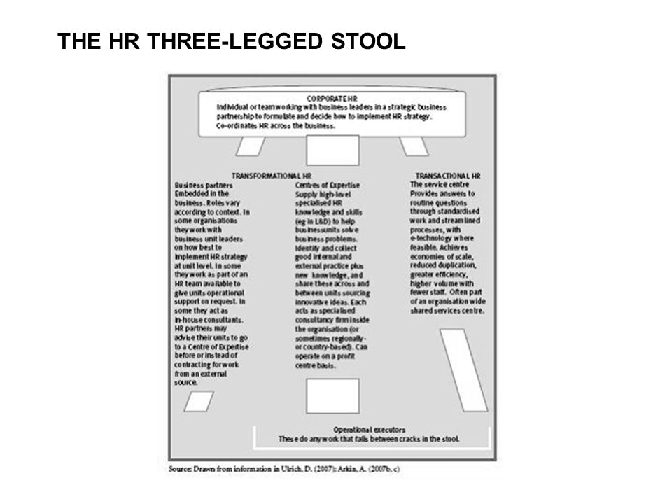 THE HR THREE-LEGGED STOOL