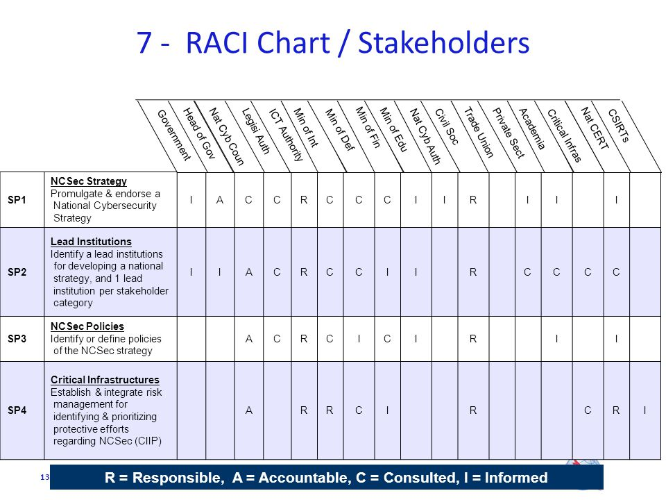 National cybersecurity management system ppt download 7 raci chart stakeholders ccuart Gallery