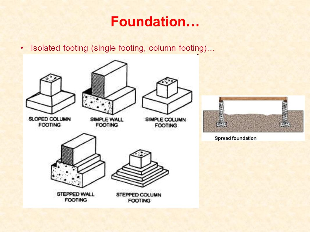 Isolated footing (single footing, column footing)…