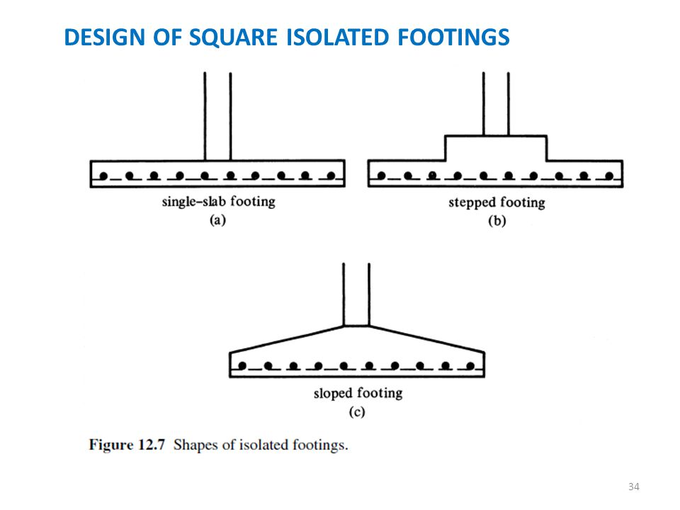 Footing Photo footings introduction. - ppt download