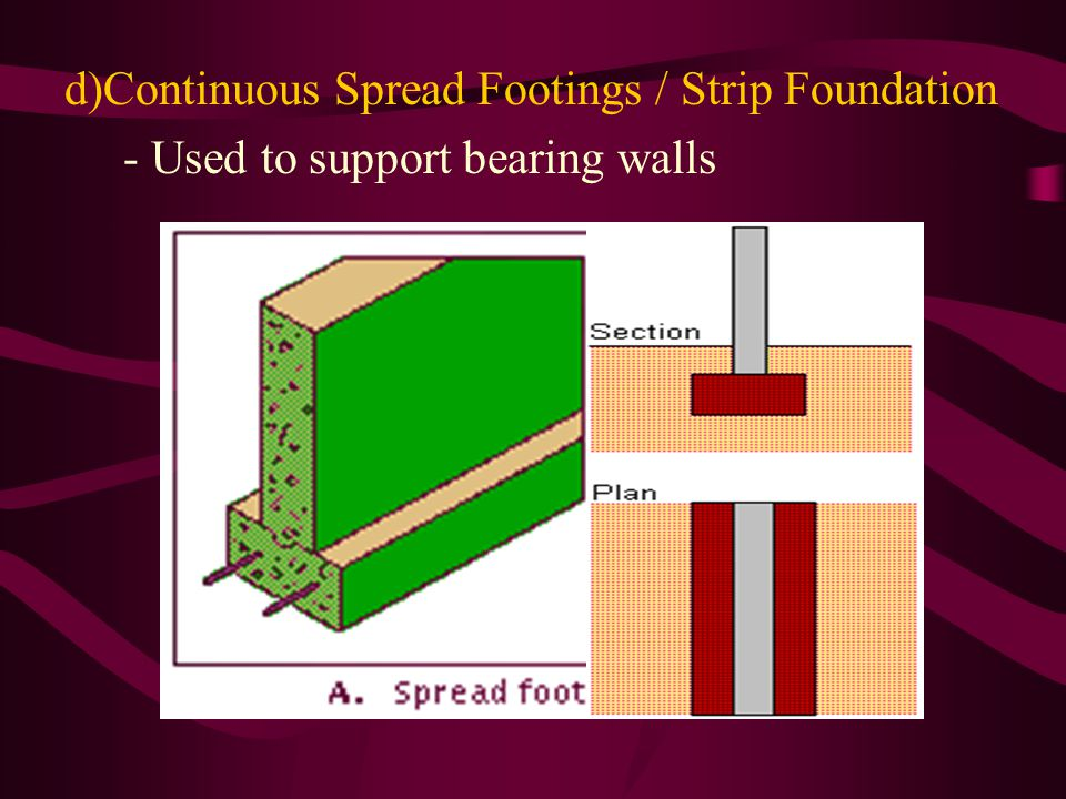 d)Continuous Spread Footings / Strip Foundation