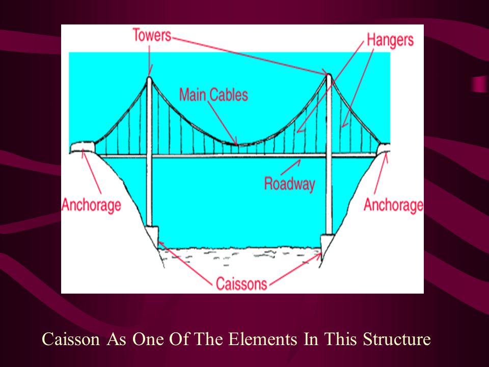 Caisson As One Of The Elements In This Structure