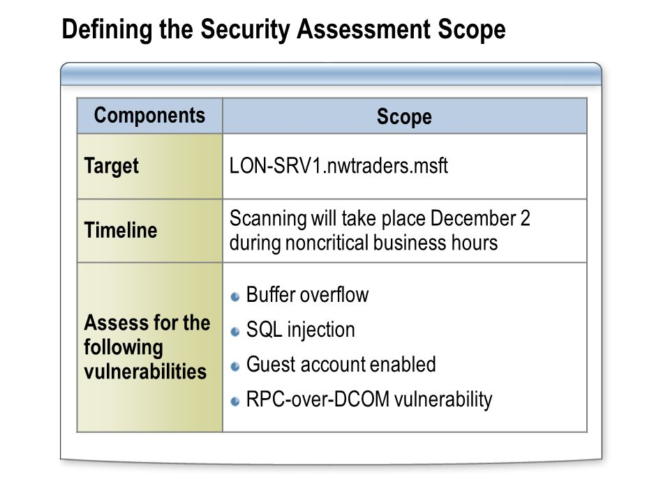 Assessing Network Security - ppt video online download