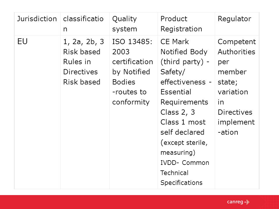 EU Jurisdiction classification Quality system Product Registration